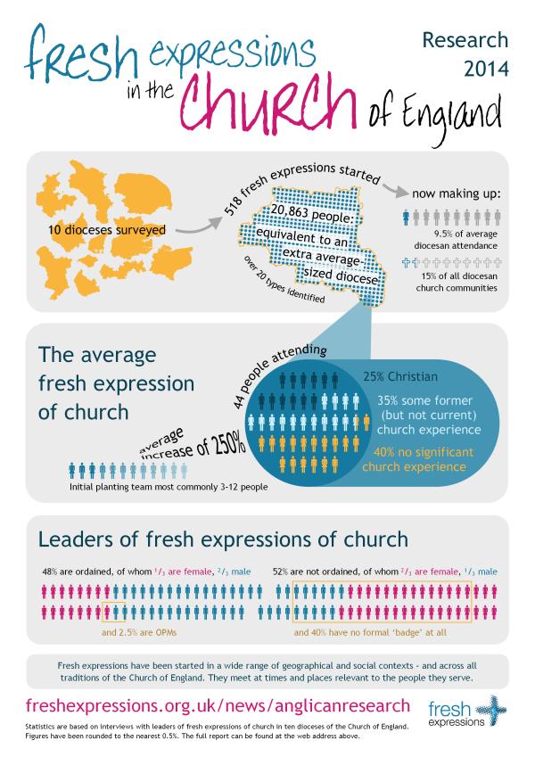 Church of England Statistics